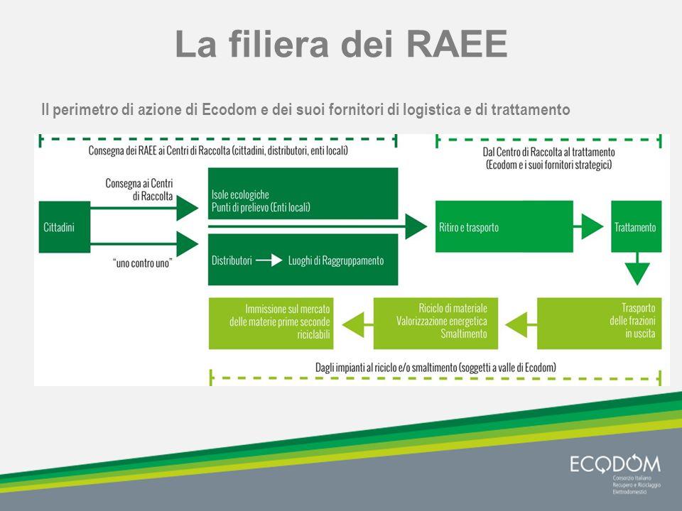 I fornitori strategici Ecodom, attraverso i fornitori di logistica e di trattamento, deve assicurare il ritiro dei RAEE dai Centri di Raccolta assegnati dal Centro di Coordinamento RAEE, il loro trasporto a impianti specializzati e l'esecuzione di un trattamento in grado di:  riuscire ad evitare la dispersione nell'ambiente di sostanze nocive, come i clorofluorocarburi (CFC) e gli idroclorofluorocarburi (HCFC), gas ozono-lesivi contenuti nei circuiti refrigeranti e nelle schiume poliuretaniche dei frigoriferi, condizionatori e congelatori;  riuscire a massimizzare il riciclo delle materie prime seconde (in particolare acciaio, rame, alluminio e plastiche) di cui i RAEE sono costituiti e che hanno un «costo energetico» notevolmente inferiore a quello necessario per l'estrazione delle materie prime «vergini».