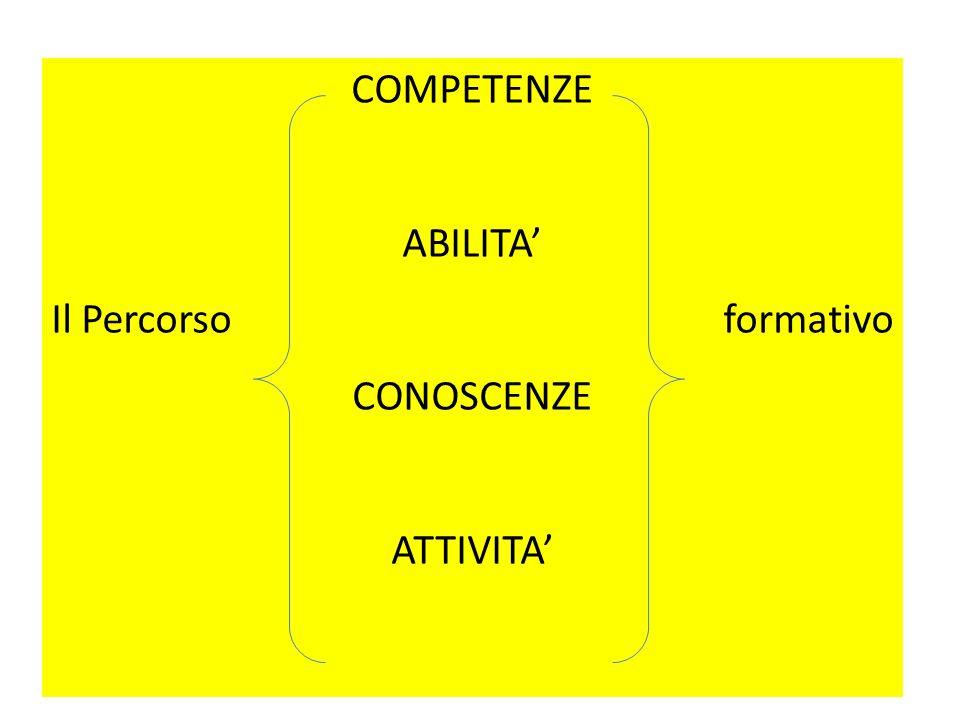 Obiettivi di apprendimento e abilità/conoscenze  Gli obiettivi di apprendimento sono descritti chiaramente in termini di abilità (verbo operativo all