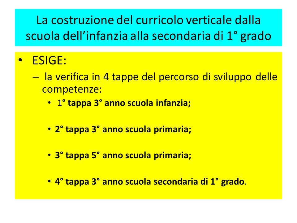 La costruzione del curricolo verticale dalla scuola dell'infanzia alla secondaria di 1° grado ESIGE: – l'esplicitazione dei traguardi progressivi di s