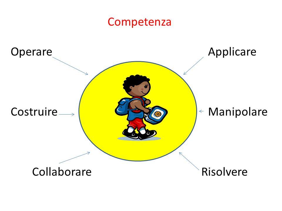 Competenza OperareApplicare CostruireManipolare CollaborareRisolvere