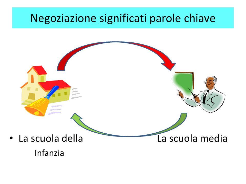 Negoziazione significati parole chiave La scuola dellaLa scuola media Infanzia