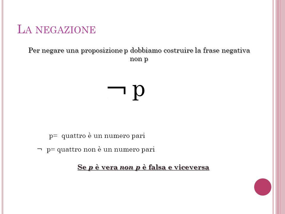 L A NEGAZIONE Per negare una proposizione p dobbiamo costruire la frase negativa non p p p= quattro è un numero pari p= quattro non è un numero pari S