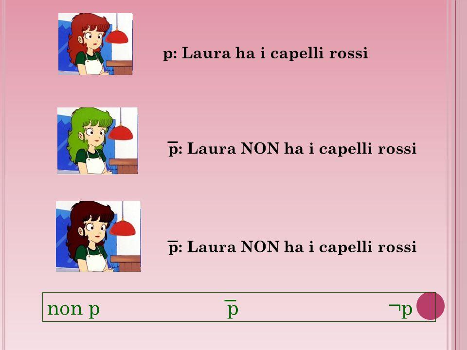 p: Laura ha i capelli rossi p: Laura NON ha i capelli rossi non p p ¬p