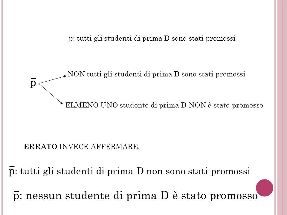 p: tutti gli studenti di prima D sono stati promossi p NON tutti gli studenti di prima D sono stati promossi ELMENO UNO studente di prima D NON è stat