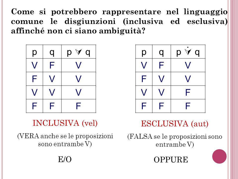 Come si potrebbero rappresentare nel linguaggio comune le disgiunzioni (inclusiva ed esclusiva) affinché non ci siano ambiguità? INCLUSIVA (vel) (VERA