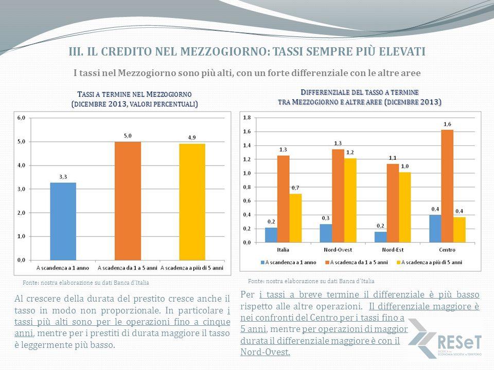 III. IL CREDITO NEL MEZZOGIORNO: TASSI SEMPRE PIÙ ELEVATI Fonte: nostra elaborazione su dati Banca d'Italia T ASSI A TERMINE NEL M EZZOGIORNO ( DICEMB