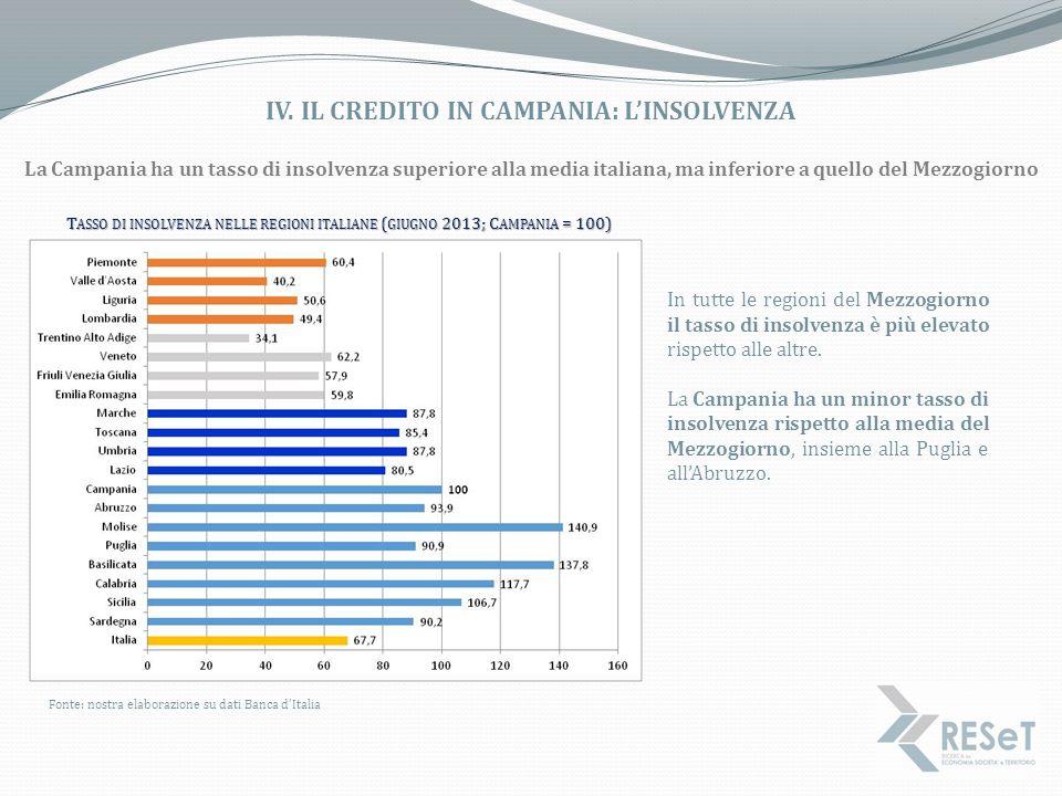 IV. IL CREDITO IN CAMPANIA: L'INSOLVENZA Fonte: nostra elaborazione su dati Banca d'Italia T ASSO DI INSOLVENZA NELLE REGIONI ITALIANE ( GIUGNO 2013;