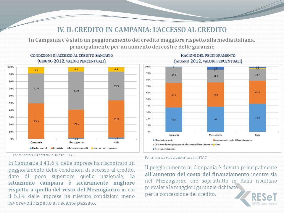 IV. IL CREDITO IN CAMPANIA: L'ACCESSO AL CREDITO Fonte: nostra elaborazione su dati ISTAT C ONDIZIONI DI ACCESSO AL CREDITO BANCARIO ( GIUGNO 2012, VA