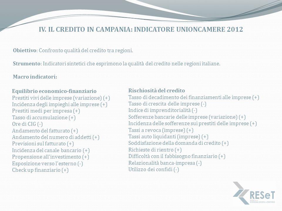 IV. IL CREDITO IN CAMPANIA: INDICATORE UNIONCAMERE 2012 Obiettivo: Confronto qualità del credito tra regioni. Strumento: Indicatori sintetici che espr
