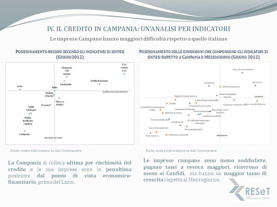 IV. IL CREDITO IN CAMPANIA: UN'ANALISI PER INDICATORI Fonte: nostra elaborazione su dati Unioncamere P OSIZIONAMENTO REGIONI SECONDO GLI INDICATORI DI