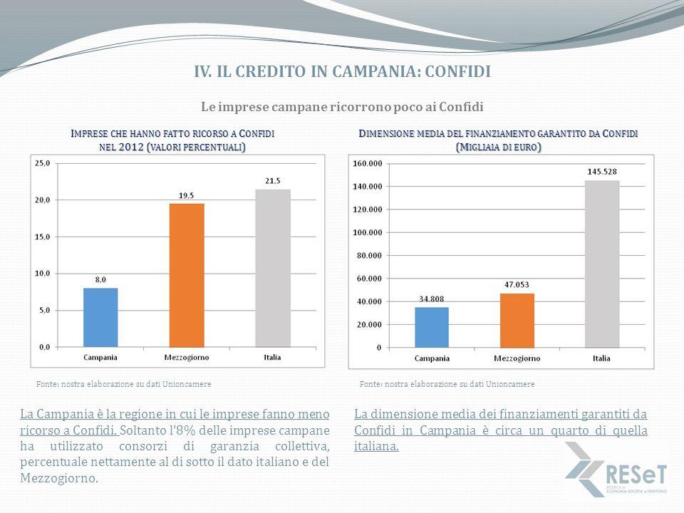 IV. IL CREDITO IN CAMPANIA: CONFIDI Fonte: nostra elaborazione su dati Unioncamere I MPRESE CHE HANNO FATTO RICORSO A C ONFIDI NEL 2012 ( VALORI PERCE