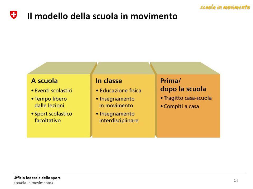 Ufficio federale dello sport «scuola in movimento» 14 Il modello della scuola in movimento