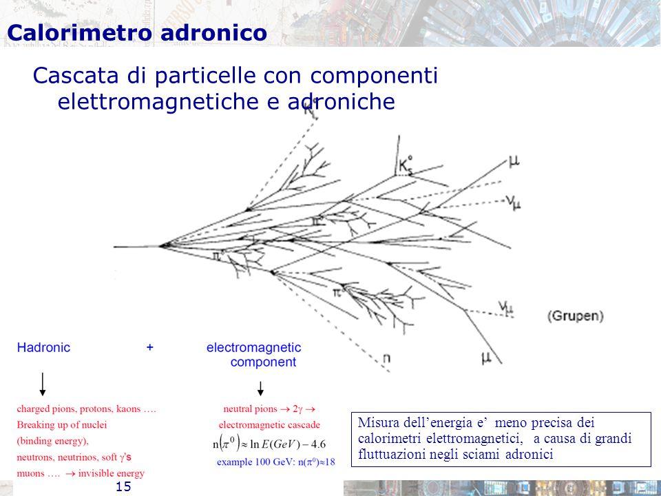Calorimetro adronico Cascata di particelle con componenti elettromagnetiche e adroniche 15 Misura dell'energia e' meno precisa dei calorimetri elettromagnetici, a causa di grandi fluttuazioni negli sciami adronici