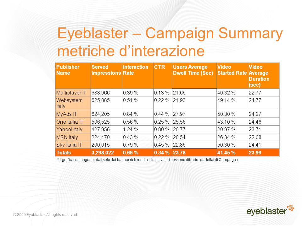 © 2009 Eyeblaster. All rights reserved Eyeblaster – Campaign Summary metriche d'interazione Publisher Name Served Impressions Interaction Rate CTRUser