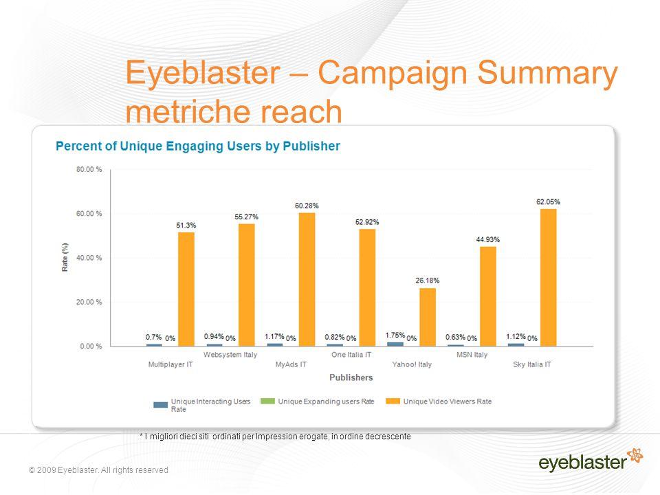 © 2009 Eyeblaster. All rights reserved Eyeblaster – Campaign Summary metriche reach * I migliori dieci siti ordinati per Impression erogate, in ordine