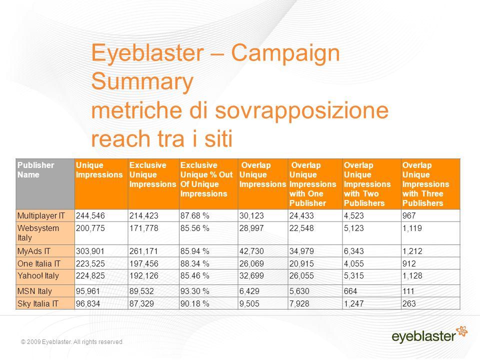 © 2009 Eyeblaster. All rights reserved Eyeblaster – Campaign Summary metriche di sovrapposizione reach tra i siti Publisher Name Unique Impressions Ex