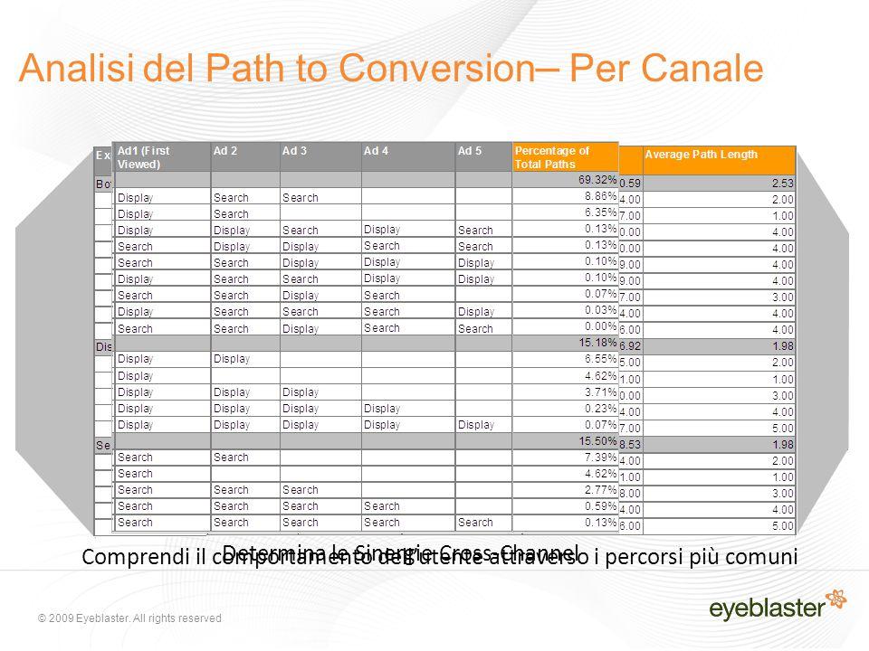 © 2009 Eyeblaster. All rights reserved Analisi del Path to Conversion – Per Canale Determina le Sinergie Cross-Channel Comprendi il comportamento dell