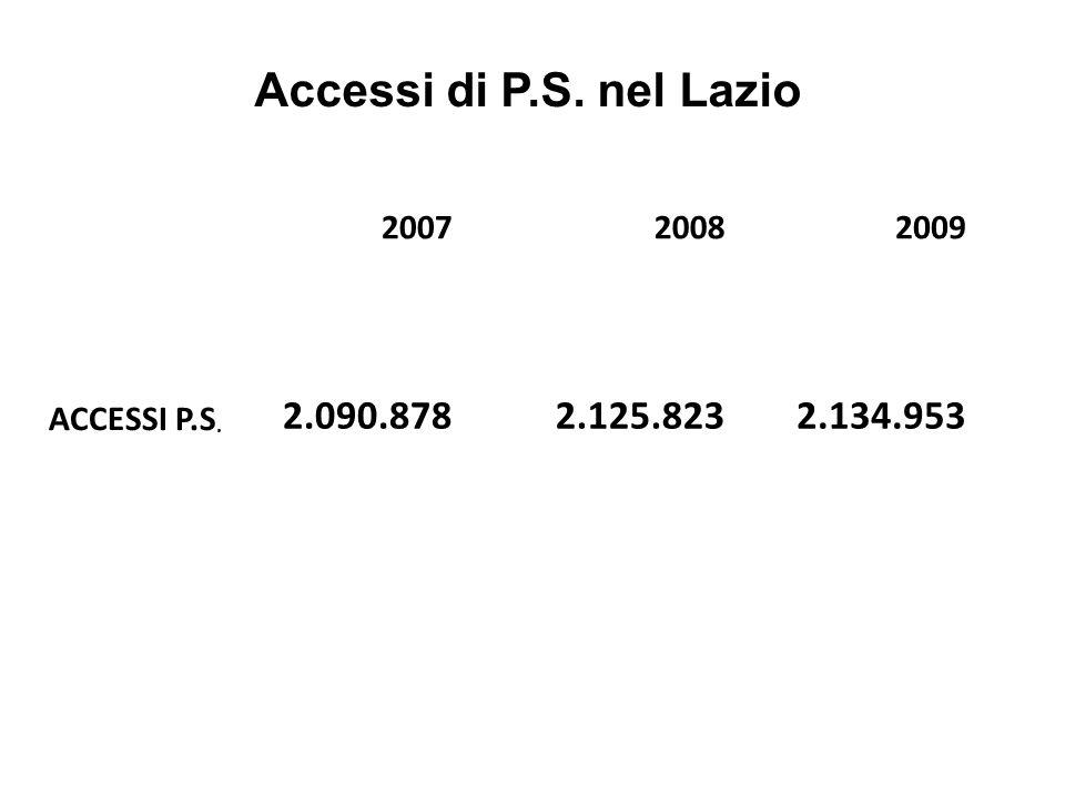 200720082009 ACCESSI P.S. 2.090.8782.125.8232.134.953 Accessi di P.S. nel Lazio