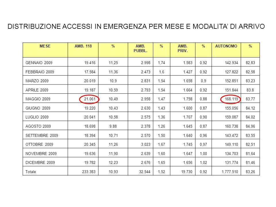 MESEAMB. 118%AMB. PUBBL. %AMB. PRIV.