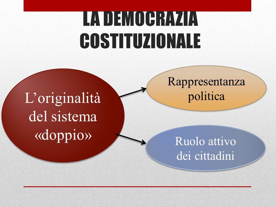L'originalità del sistema «doppio» Rappresentanza politica LA DEMOCRAZIA COSTITUZIONALE Ruolo attivo dei cittadini