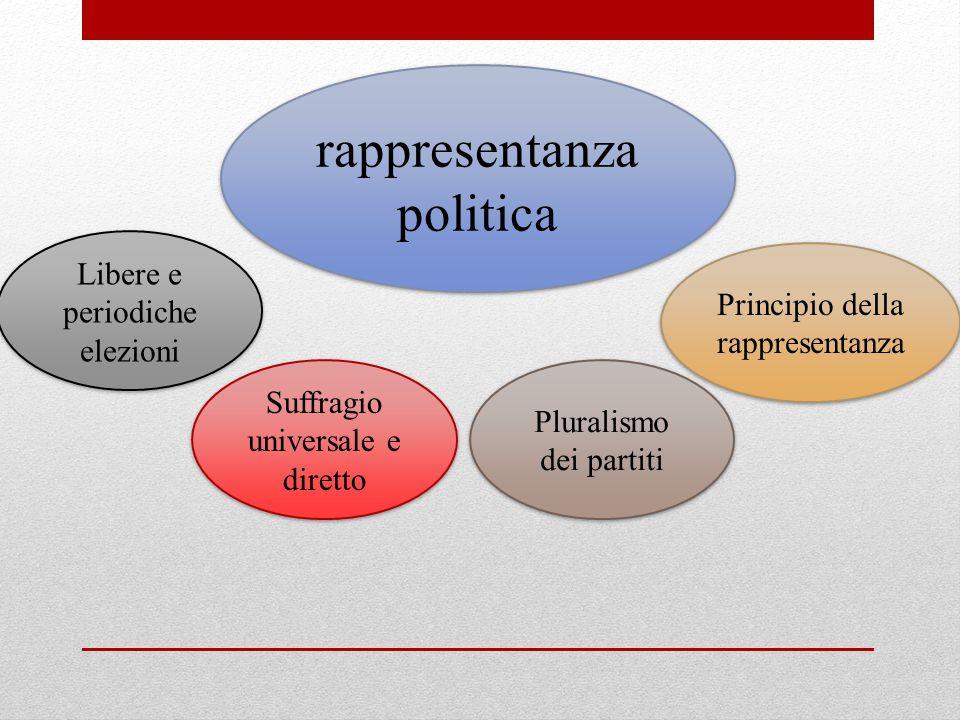 Libere e periodiche elezioni Suffragio universale e diretto rappresentanza politica Pluralismo dei partiti Principio della rappresentanza
