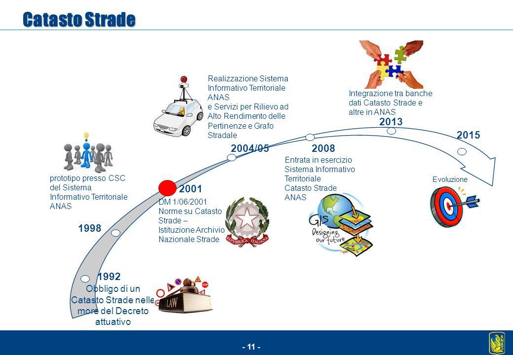 - 11 - Obbligo di un Catasto Strade nelle more del Decreto attuativo Evoluzione DM 1/06/2001 Norme su Catasto Strade – Istituzione Archivio Nazionale