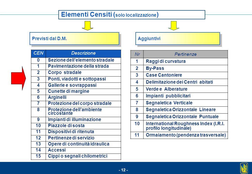 - 12 - Elementi Censiti ( solo localizzazione ) CENDescrizione 0Sezione dell'elemento stradale 1Pavimentazione della strada 2Corpo stradale 3Ponti, vi