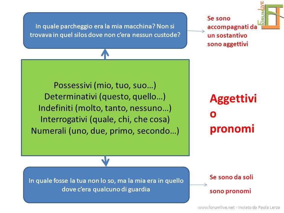 Possessivi (mio, tuo, suo…) Determinativi (questo, quello…) Indefiniti (molto, tanto, nessuno…) Interrogativi (quale, chi, che cosa) Numerali (uno, du