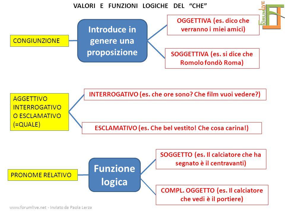 CONGIUNZIONE AGGETTIVO INTERROGATIVO O ESCLAMATIVO (=QUALE) PRONOME RELATIVO Introduce in genere una proposizione Funzione logica OGGETTIVA (es. dico