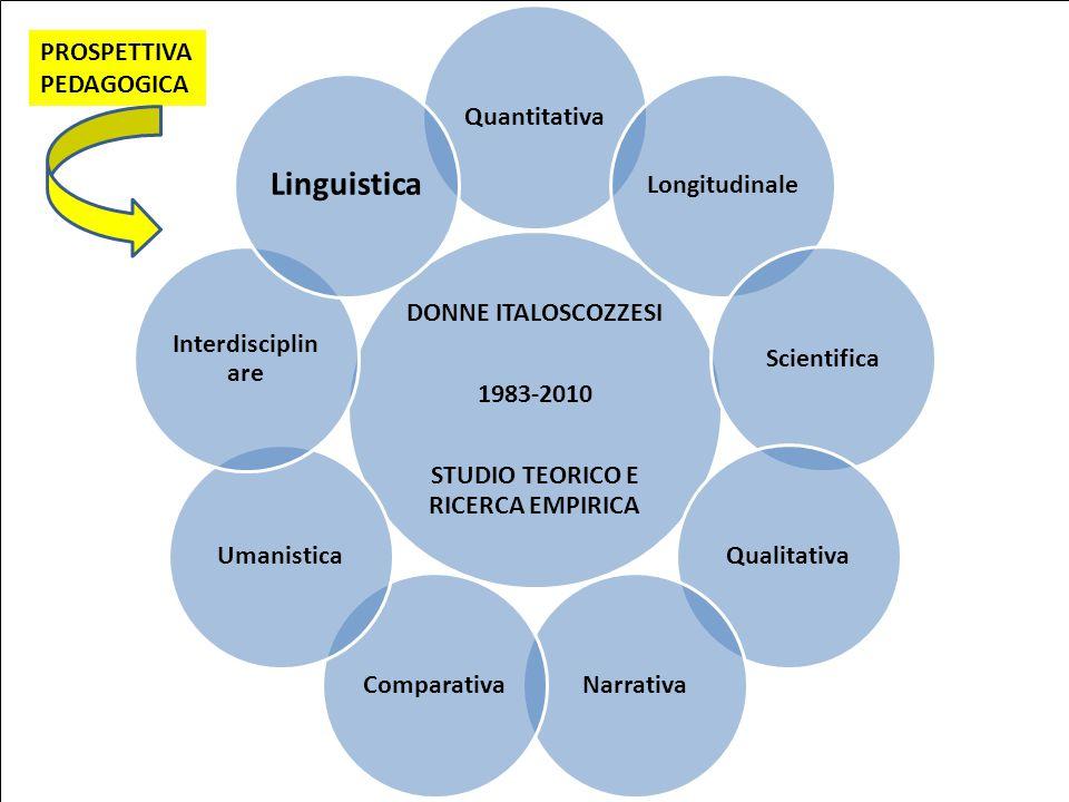DONNE ITALOSCOZZESI 1983-2010 STUDIO TEORICO E RICERCA EMPIRICA QuantitativaLongitudinaleScientificaQualitativaNarrativaComparativaUmanistica Interdis