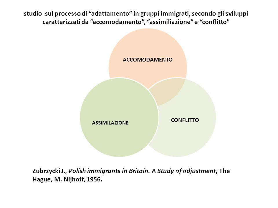 Concepts ACCOMODAMENTO CONFLITTO ASSIMILAZIONE Zubrzycki J., Polish immigrants in Britain. A Study of adjustment, The Hague, M. Nijhoff, 1956. Thomas
