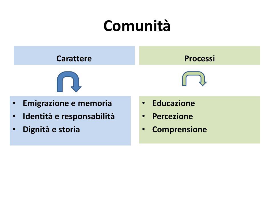 Comunità Carattere Emigrazione e memoria Identità e responsabilità Dignità e storia Processi Educazione Percezione Comprensione