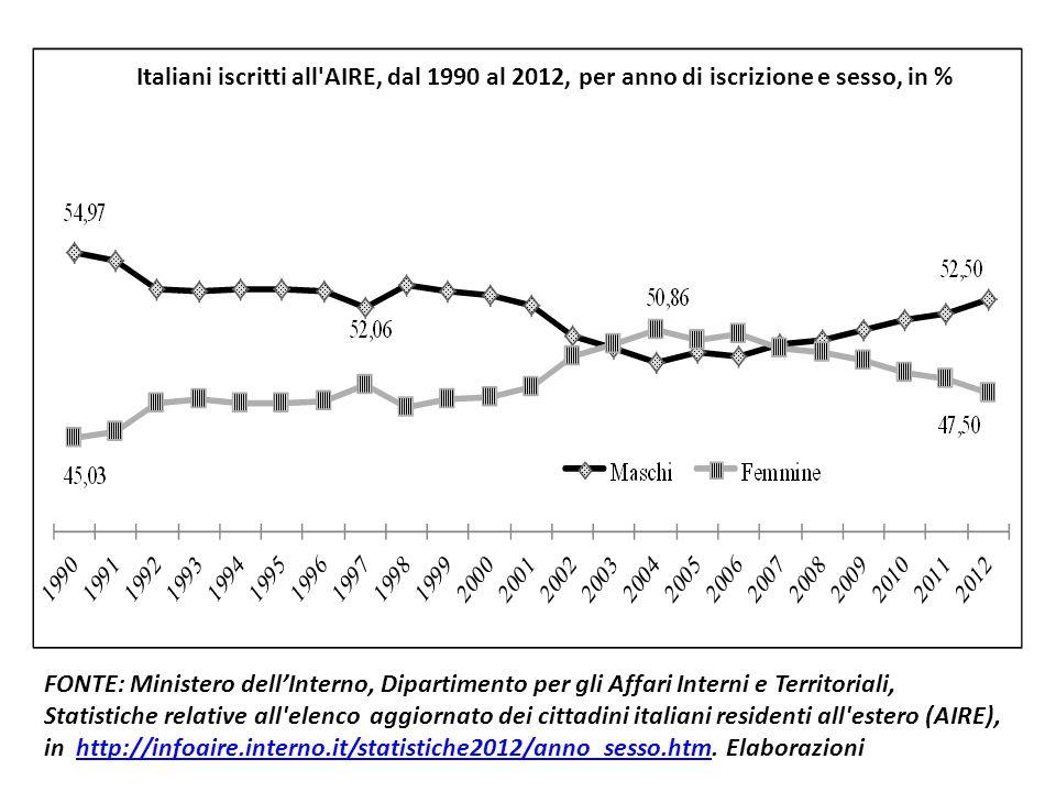 Italiani iscritti all'AIRE, dal 1990 al 2012, per anno di iscrizione e sesso, in % FONTE: Ministero dell'Interno, Dipartimento per gli Affari Interni