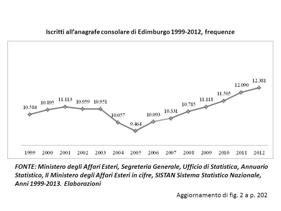 Iscritti all'anagrafe consolare di Edimburgo 1999-2012, frequenze FONTE: Ministero degli Affari Esteri, Segreteria Generale, Ufficio di Statistica, An