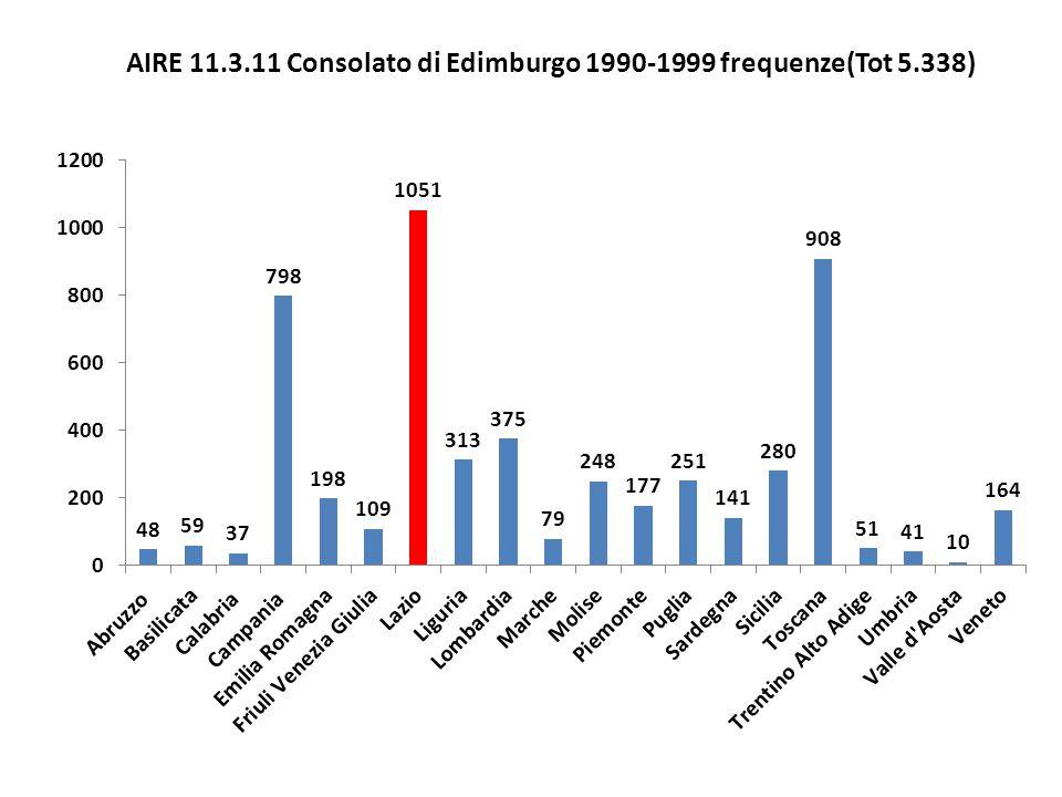 AIRE 11.3.11 Consolato di Edimburgo 1990-1999 frequenze(Tot 5.338)