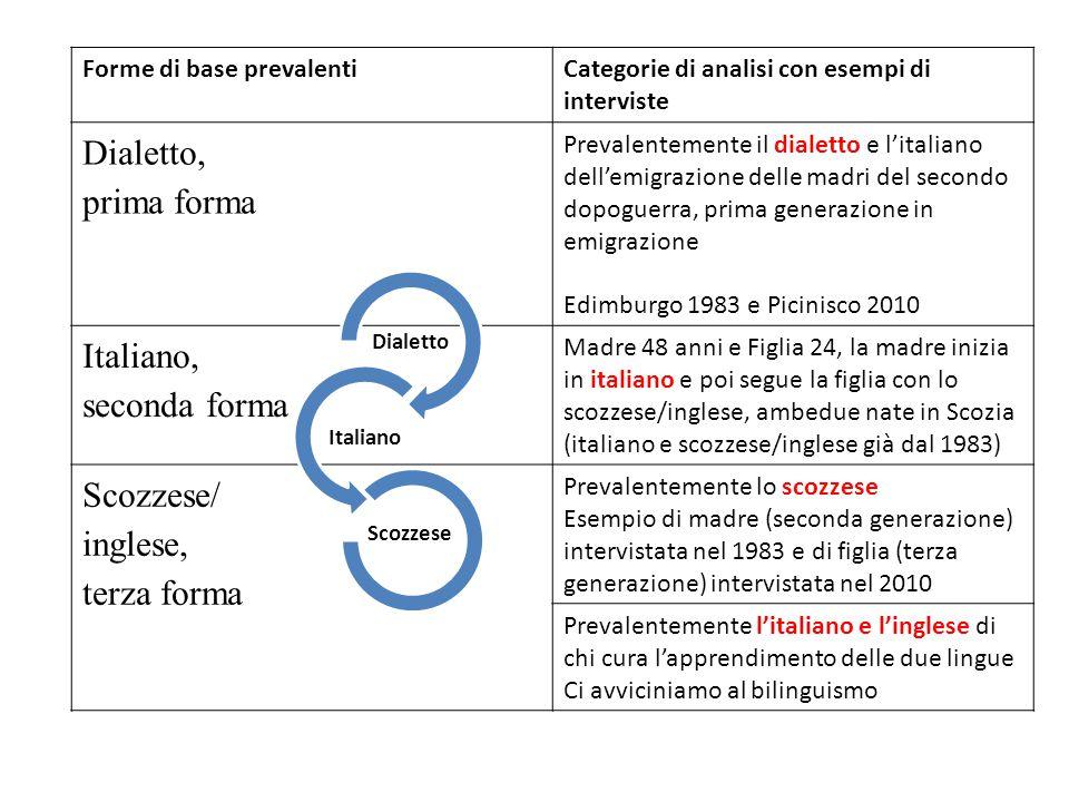 Forme di base prevalentiCategorie di analisi con esempi di interviste Dialetto, prima forma Prevalentemente il dialetto e l'italiano dell'emigrazione