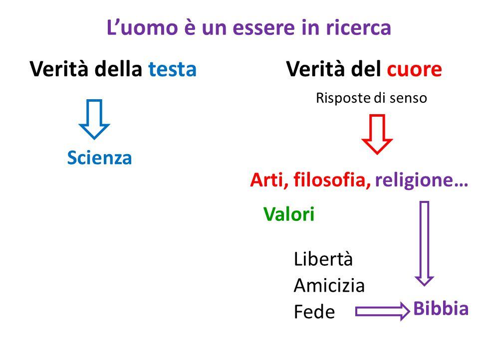 Risposte di senso Valori Amicizia Fede Verità della testa Scienza Verità del cuore L'uomo è un essere in ricerca Arti, filosofia, religione… Libertà Bibbia