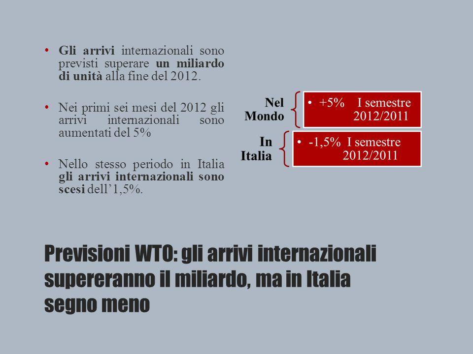Previsioni WTO: gli arrivi internazionali supereranno il miliardo, ma in Italia segno meno Gli arrivi internazionali sono previsti superare un miliardo di unità alla fine del 2012.