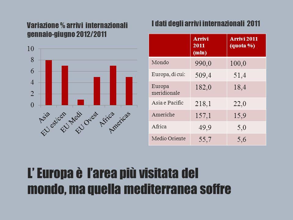 L' Europa è l'area più visitata del mondo, ma quella mediterranea soffre Variazione % arrivi internazionali gennaio-giugno 2012/2011 I dati degli arrivi internazionali 2011 Arrivi 2011 (mln) Arrivi 2011 (quota %) Mondo 990,0100,0 Europa, di cui: 509,4 51,4 Europa meridionale 182,0 18,4 Asia e Pacific 218,1 22,0 Americhe 157,1 15,9 Africa 49,9 5,0 Medio Oriente 55,7 5,6
