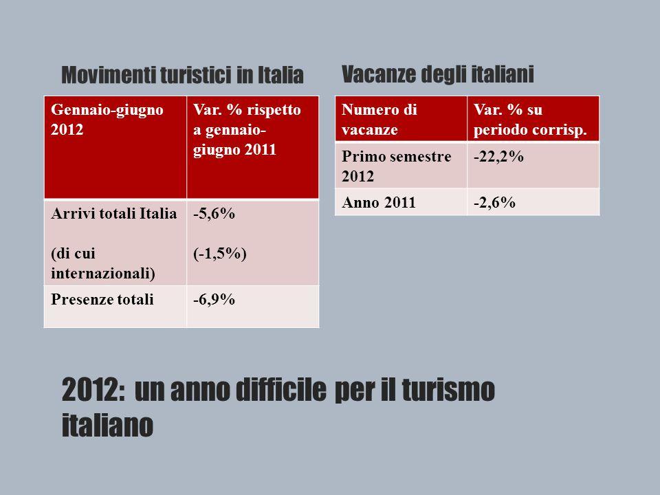 2012: un anno difficile per il turismo italiano Movimenti turistici in Italia Gennaio-giugno 2012 Var.