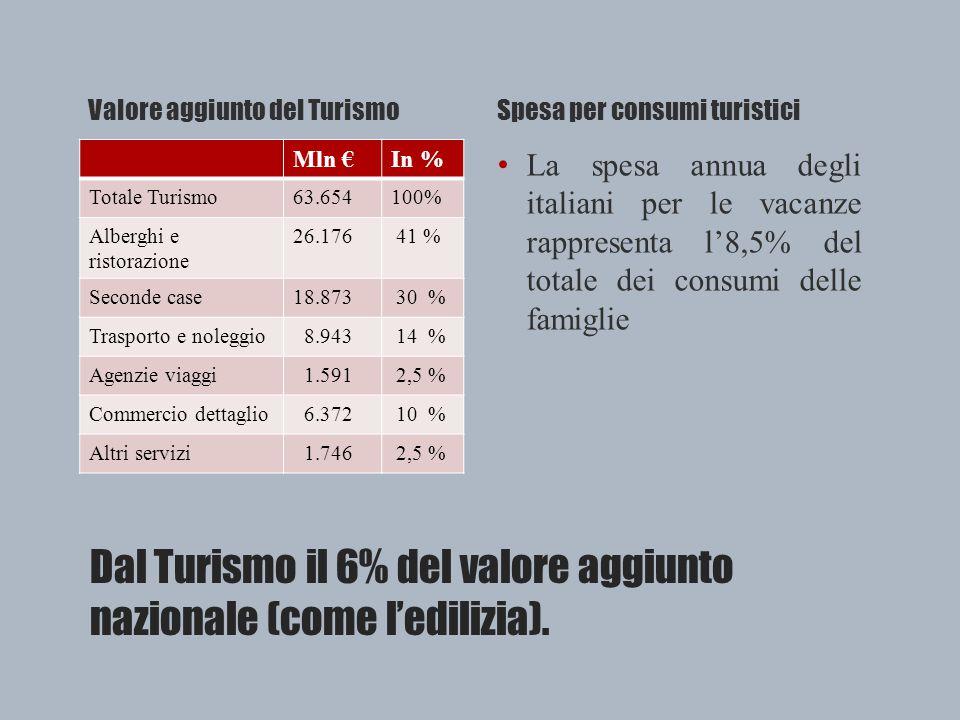Dal Turismo il 6% del valore aggiunto nazionale (come l'edilizia).