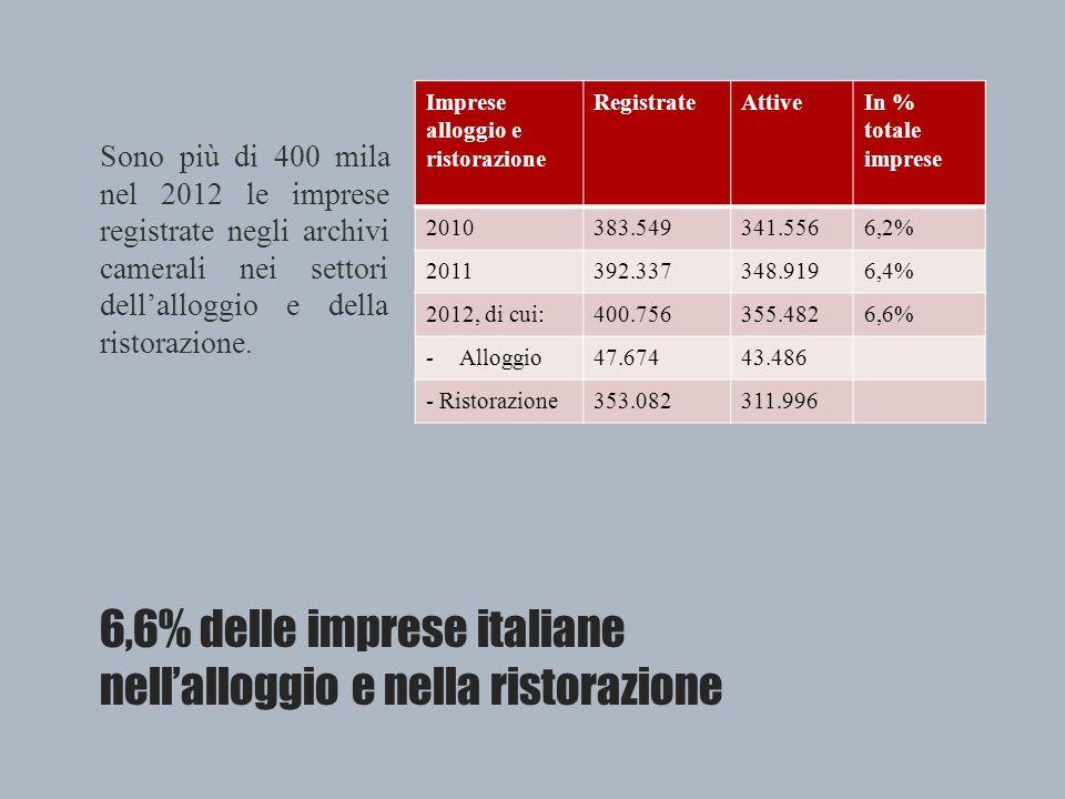 6,6% delle imprese italiane nell'alloggio e nella ristorazione Imprese alloggio e ristorazione RegistrateAttiveIn % totale imprese 2010383.549341.5566,2% 2011392.337348.9196,4% 2012, di cui:400.756355.4826,6% -Alloggio47.67443.486 - Ristorazione353.082311.996 Sono più di 400 mila nel 2012 le imprese registrate negli archivi camerali nei settori dell'alloggio e della ristorazione.