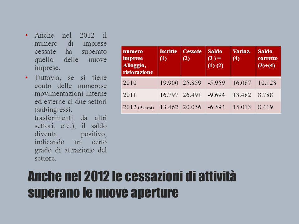 Anche nel 2012 le cessazioni di attività superano le nuove aperture Anche nel 2012 il numero di imprese cessate ha superato quello delle nuove imprese.