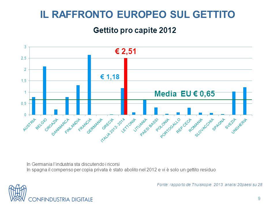 IL RAFFRONTO EUROPEO SUL GETTITO In Germania l'industria sta discutendo i ricorsi In spagna il compenso per copia privata è stato abolito nel 2012 e vi è solo un gettito residuo Gettito pro capite 2012 Fonte: rapporto de Thuiskopie 2013 analisi 20paesi su 28 Media EU € 0,65 € 1,18 € 2,51 9