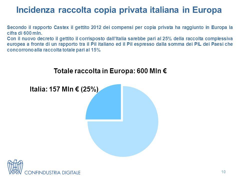Incidenza raccolta copia privata italiana in Europa Secondo il rapporto Castex il gettito 2012 dei compensi per copia privata ha raggiunto in Europa la cifra di 600 mln.