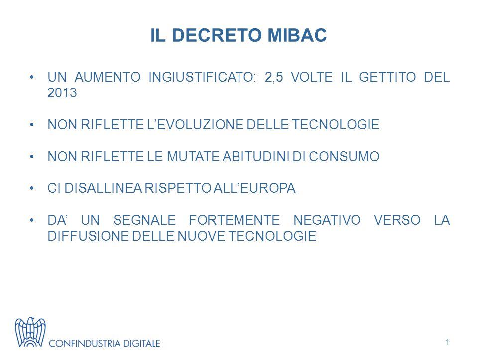 IL DECRETO MIBAC UN AUMENTO INGIUSTIFICATO: 2,5 VOLTE IL GETTITO DEL 2013 NON RIFLETTE L'EVOLUZIONE DELLE TECNOLOGIE NON RIFLETTE LE MUTATE ABITUDINI DI CONSUMO CI DISALLINEA RISPETTO ALL'EUROPA DA' UN SEGNALE FORTEMENTE NEGATIVO VERSO LA DIFFUSIONE DELLE NUOVE TECNOLOGIE 1