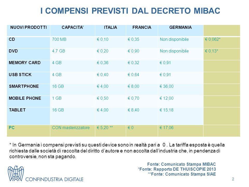 I COMPENSI PREVISTI DAL DECRETO MIBAC 2 NUOVI PRODOTTICAPACITA'ITALIAFRANCIAGERMANIA CD700 MB€ 0,10€ 0,35Non disponibile€ 0,062* DVD4,7 GB€ 0,20€ 0,90Non disponibile€ 0,13* MEMORY CARD4 GB€ 0,36€ 0,32€ 0,91 USB STICK4 GB€ 0,40€ 0,64€ 0,91 SMARTPHONE16 GB€ 4,00€ 8,00€ 36,00 MOBILE PHONE1 GB€ 0,50€ 0,70€ 12,00 TABLET16 GB€ 4,00€ 8,40€ 15,18 PCCON masterizzatore€ 5,20 **€ 0€ 17,06 Fonte: Comunicato Stampa MIBAC *Fonte: Rapporto DE THUISCOPIE 2013 **Fonte: Comunicato Stampa SIAE * In Germania i compensi previsti su questi device sono in realtà pari a 0.