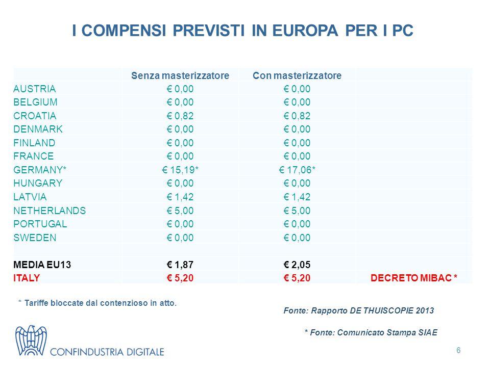 6 Senza masterizzatoreCon masterizzatore AUSTRIA€ 0,00 BELGIUM€ 0,00 CROATIA€ 0,82 DENMARK€ 0,00 FINLAND€ 0,00 FRANCE€ 0,00 GERMANY*€ 15,19*€ 17,06* HUNGARY€ 0,00 LATVIA€ 1,42 NETHERLANDS€ 5,00 PORTUGAL€ 0,00 SWEDEN€ 0,00 MEDIA EU13€ 1,87€ 2,05 ITALY€ 5,20 DECRETO MIBAC * * Fonte: Comunicato Stampa SIAE I COMPENSI PREVISTI IN EUROPA PER I PC Fonte: Rapporto DE THUISCOPIE 2013 * Tariffe bloccate dal contenzioso in atto.