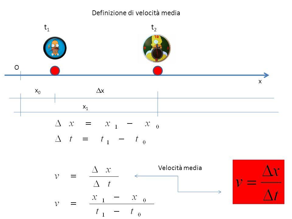 x O x0x0 xx x1x1 t1t1 t2t2 Definizione di velocità media Velocità media