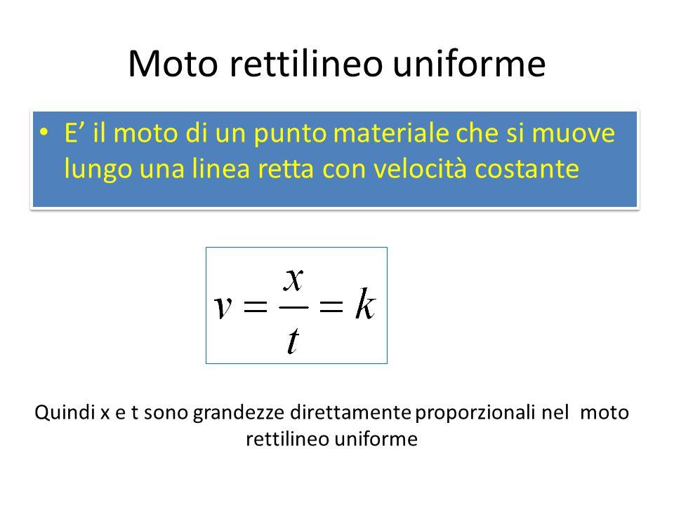 Moto rettilineo uniforme E' il moto di un punto materiale che si muove lungo una linea retta con velocità costante Quindi x e t sono grandezze diretta